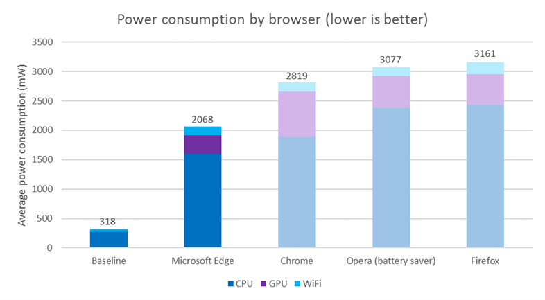Browser -power -consumption -tests